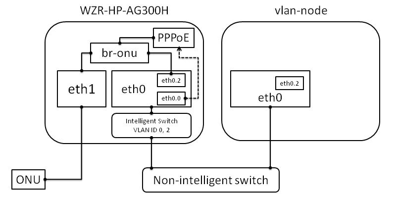TipAndDoc/Linux/OpenWRT/vlan – lab