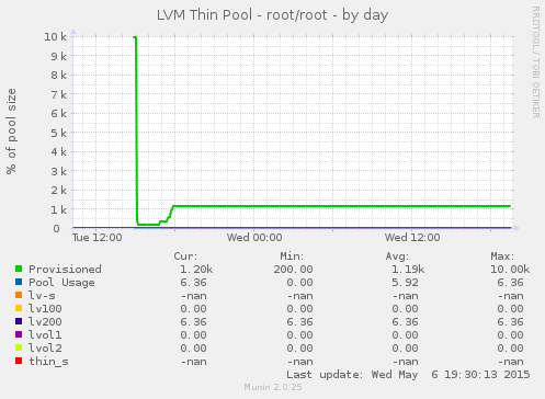 TipAndDoc/monitor/munin/sample – lab